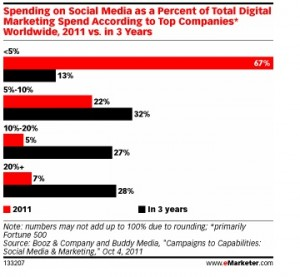 eMarketer graph